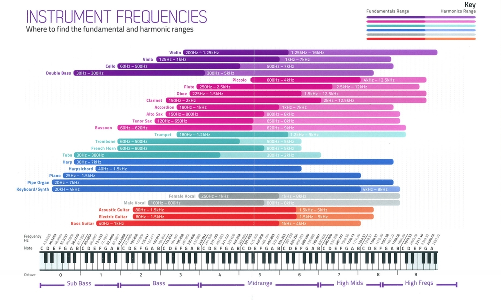 Click to enlarge - Sound on sounds handy frequency chart