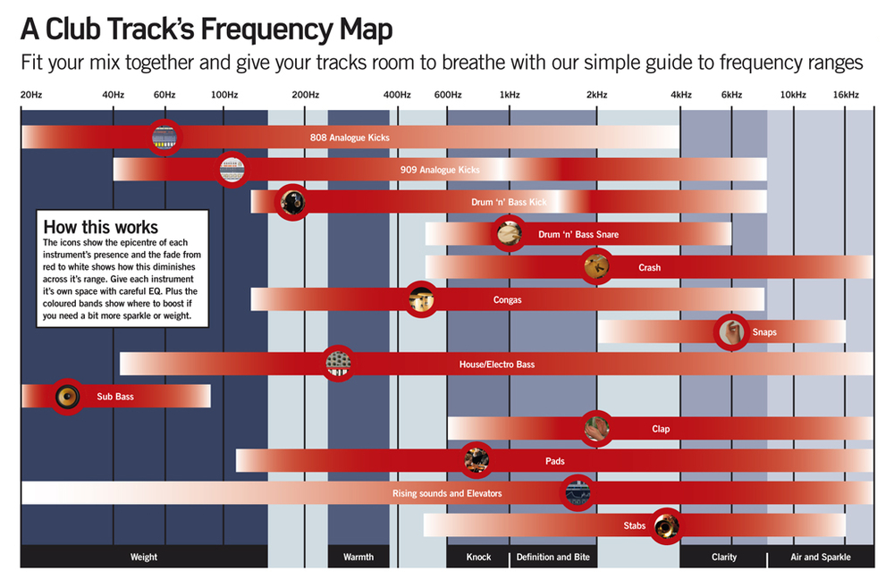 Click to enlarge - Future Music's handy chart