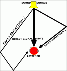 What do i use? – A brief guide to reverbs, history and use…